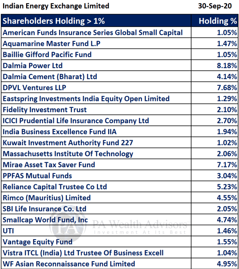 Stock Research article on IEX with details of major shareholders