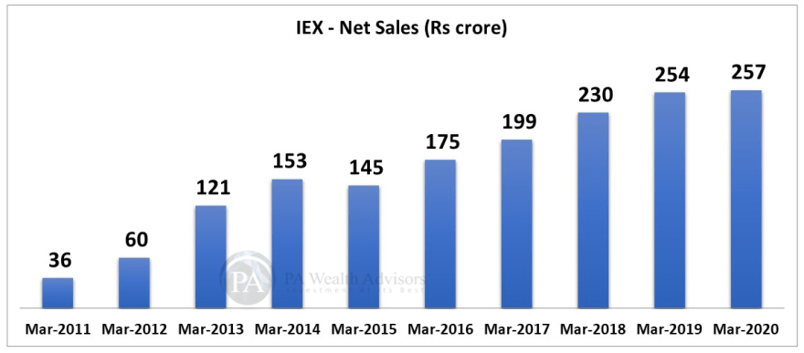 Stock Research article on IEX with trend of net sales over last 10 years