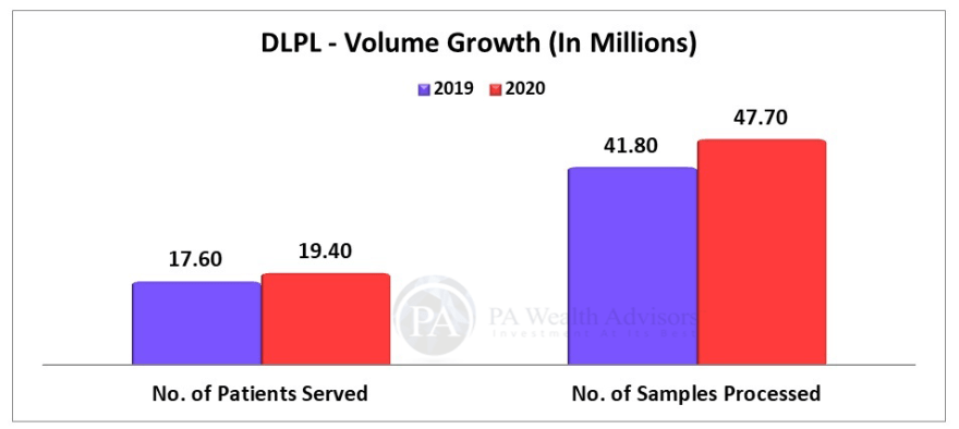 dr lal pathlabs volume growth of patients and samples processed