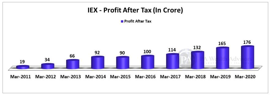 Earnings trend of IEX over last 10 years.