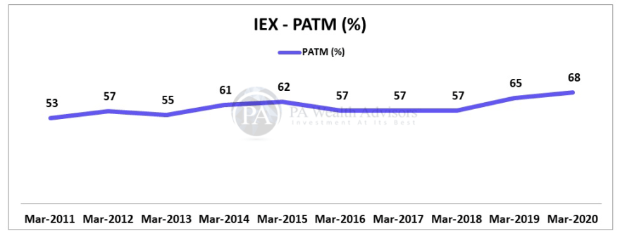 Stock Research article on IEX with trend of PAT margin over last 10 years.