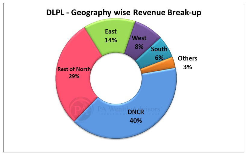 dr lal pathlabs revenue segmentation on the basis of regions