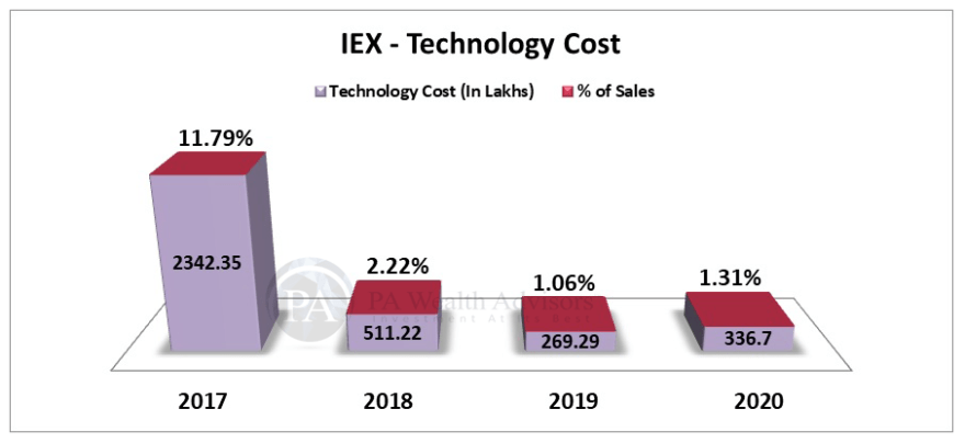 Stock Research article on IEX with change in technology cost.
