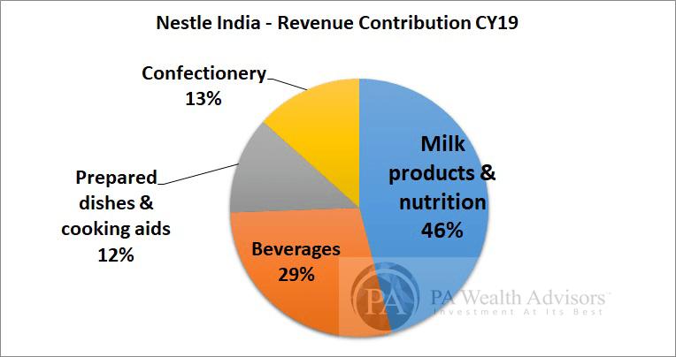 Nestle India segment wise revenue contribution