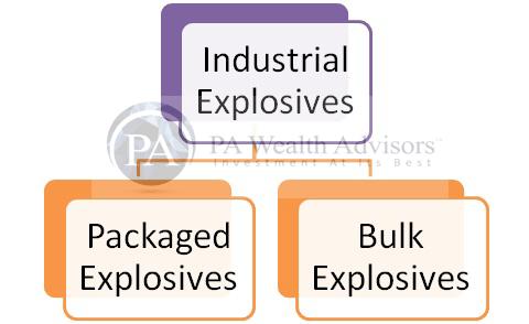 solar industries Industrial explosives