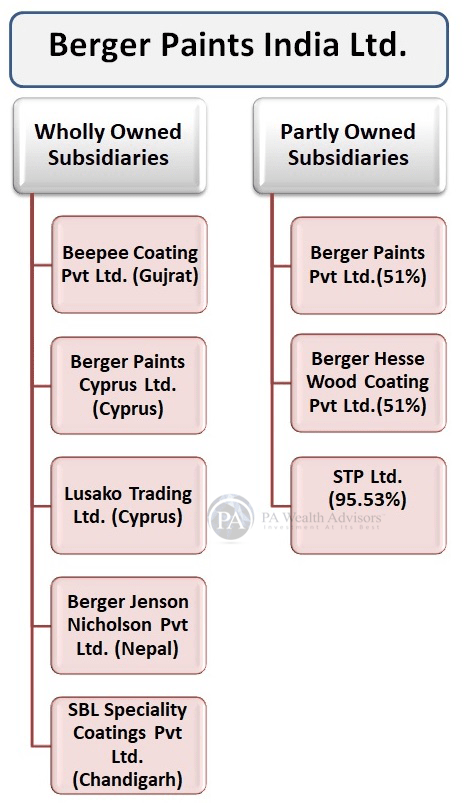 berger paints stock research with details of group structure
