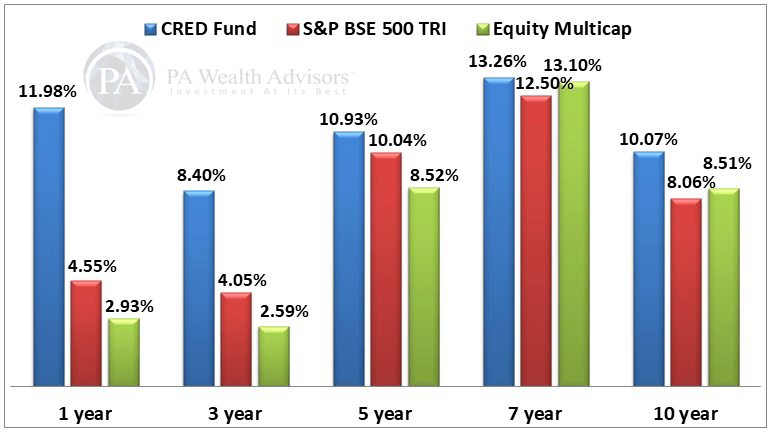 Canara robeco equity mutual funds performance for long term wealth growth