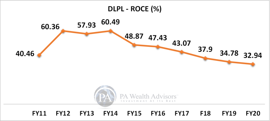 10 years ROCE growth of dr lal pathlabs