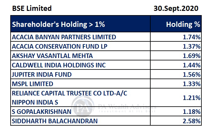 BSE stock research with details of major shareholders