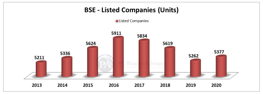 BSE stock research update with details of count of listed companies