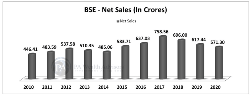 BSE stock research update with details of net sales