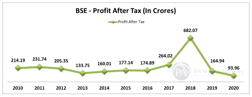 BSE stock research update with details of profit growth