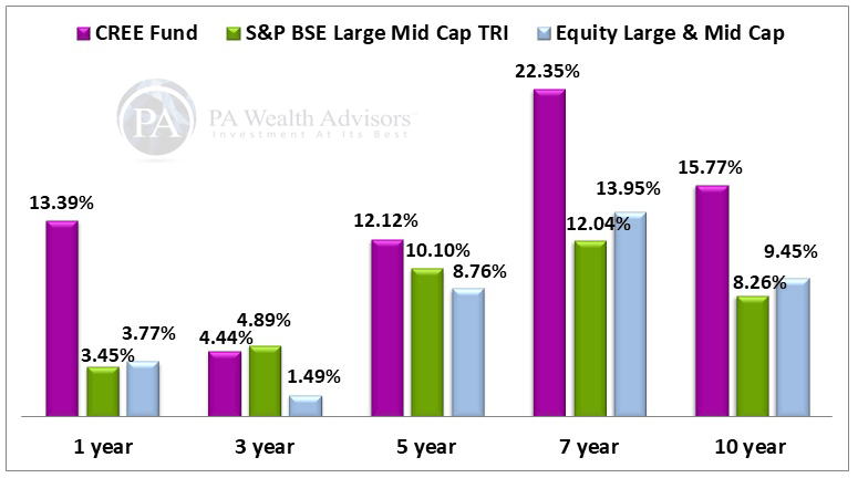 Canara robeco emerging equity mutual funds performance for long term wealth growth