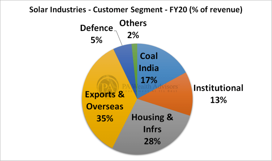 solar industries stock research with detailed customer segment bifurcation