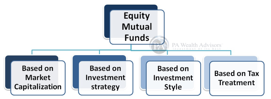 equity mutual funds diversification