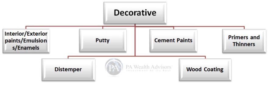 industry analysis by PA Wealth Advisors