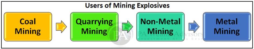 User industry for mining explosives