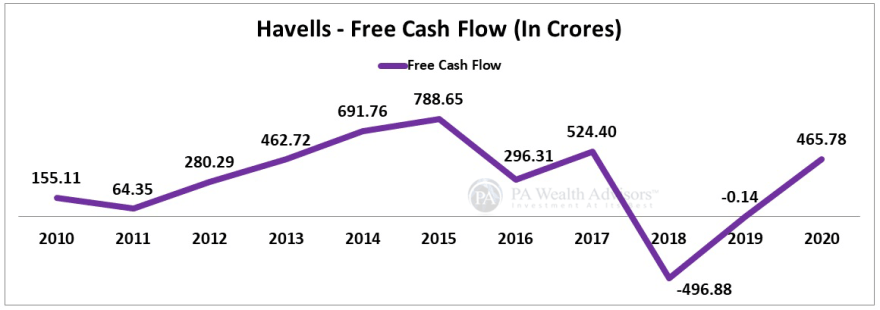 havells india stock analysis with details of free cash flow growth over last 10 years