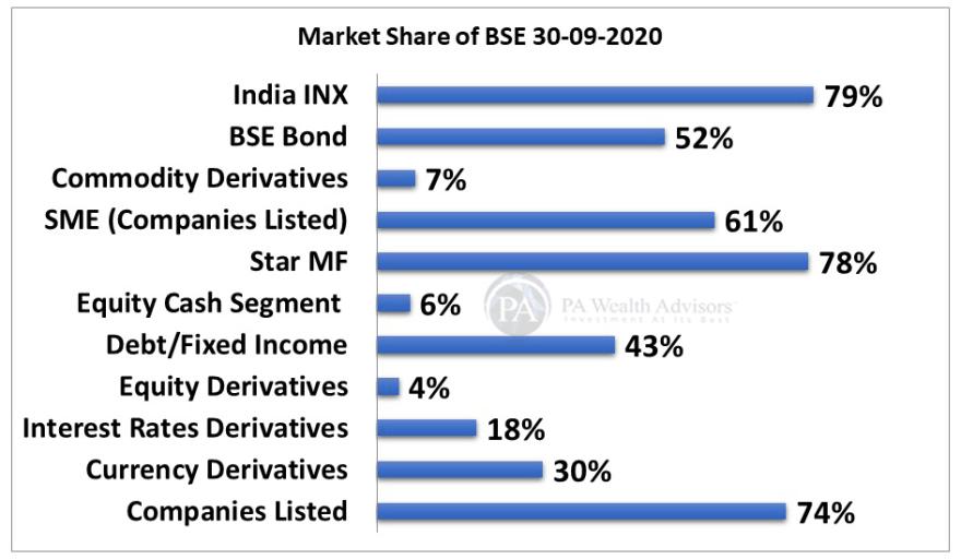 BSE stock market share
