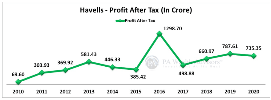 havells stock analysis along with PAT growth over last 10 years
