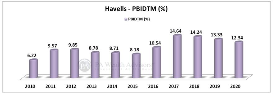 operating profit analysis of havells india stock