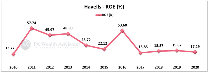 10 year analysis of ROE of havells india stock