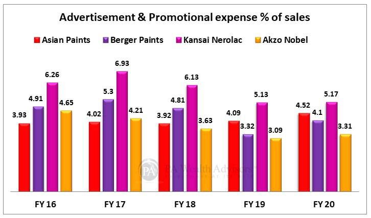 indian paint industry analysis with detail of advertisement expense by key players
