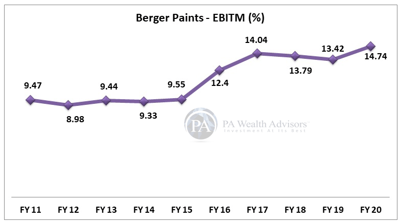 berger paints stock research with details of 10 years EBIT margin growth