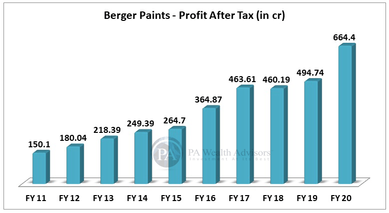 berger paints stock research with details of growth of PAT in 10 years