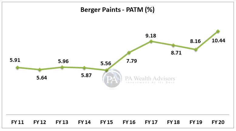 berger paints stock research with details of 10 years PAT margin growth