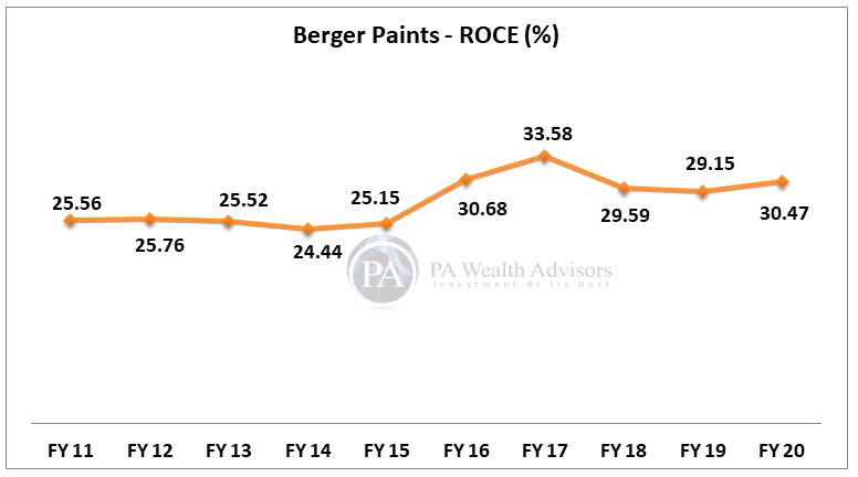 berger paints stock research with details of ROCE