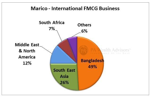 International market holding of Marico Ltd