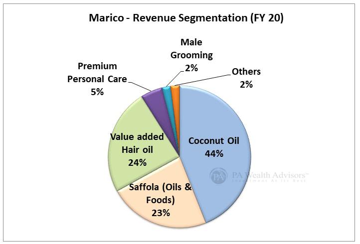 portfolio analysis of marico ltd with revenue segmentation