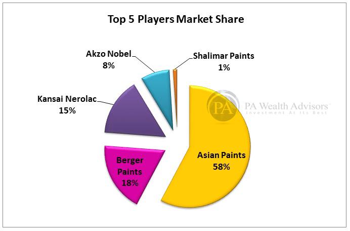 market share of asian paints, berger paints, nerolac, Akzo Nobel & shalimar paints