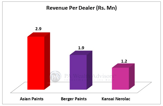 indian paint industry analysis with details of revenue per dealer of the major players