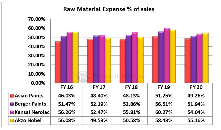 indian paint industry analysis with raw material expense of the key players
