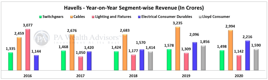 Havells stock year on year revenue growth