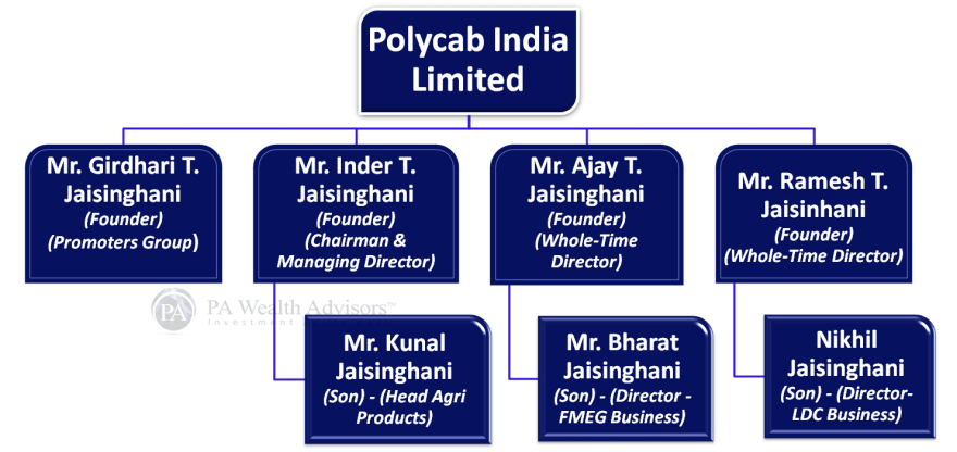 who owns polycab India Ltd