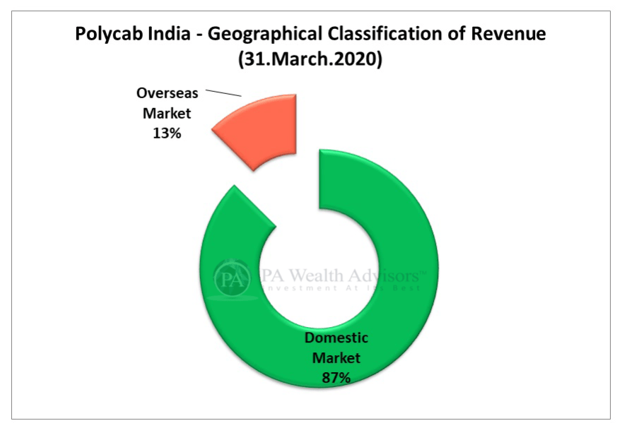 polycab stock research update with details of geographical revenue segments