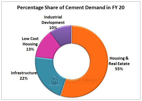 Indian Cement industry consumption & production growth