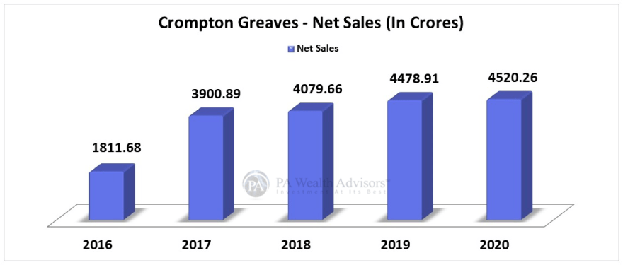 Crompton greaves stock prices increased on account of good financial growth