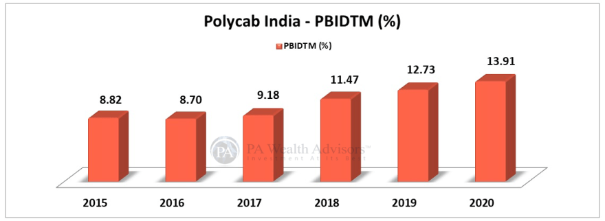 polycab profit analysis over last 10 years