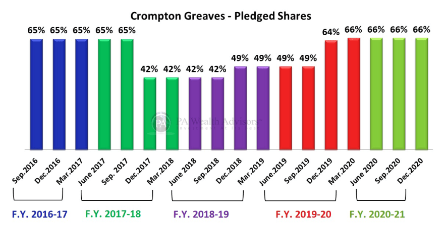 crompton fans management details with % of pledged shares by the promoters