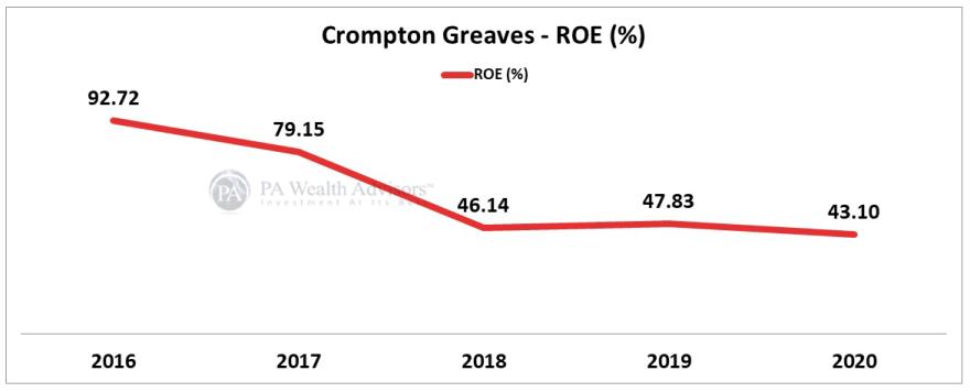 Crompton greaves stock price increased on account of increasing return ratios