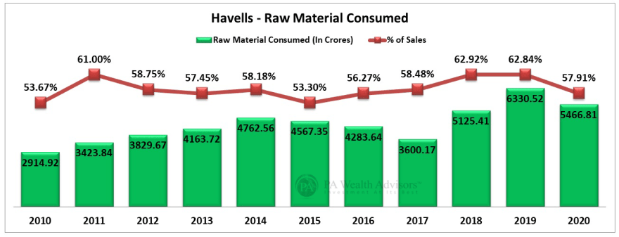 havells fans stock analysis with details of raw material cost