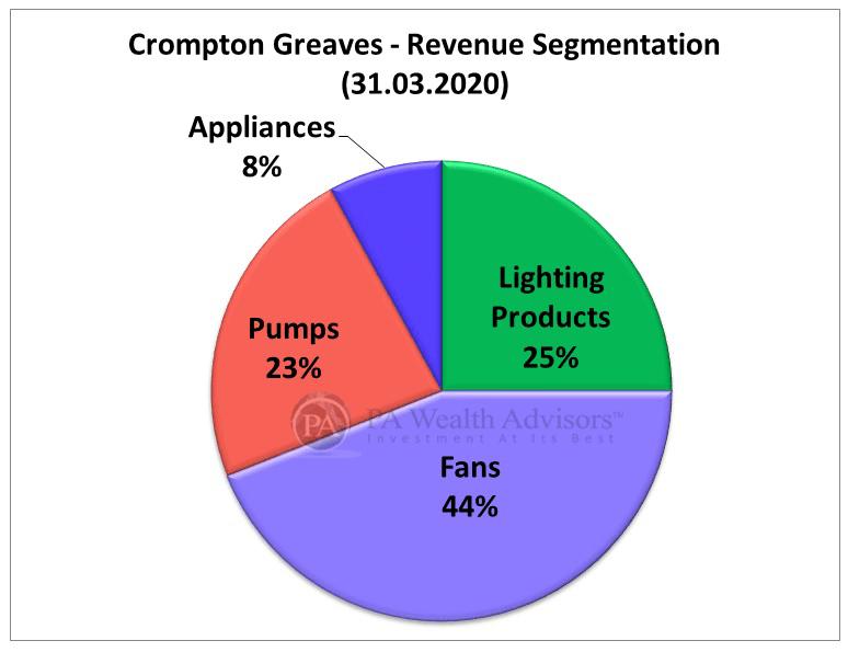 crompton fans revenue segmentation