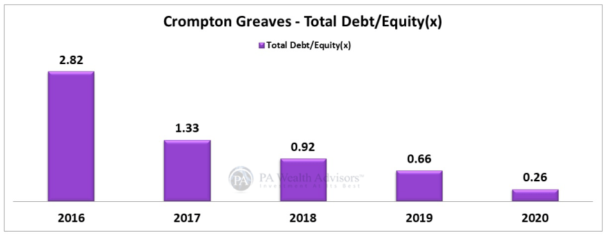 Crompton greaves debt reduced hugely over last 4 years thus generating positive growth of stock price