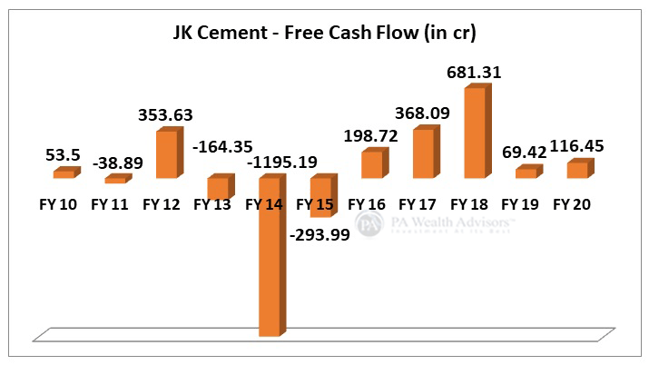 JK Cement cash growth over last 10 years