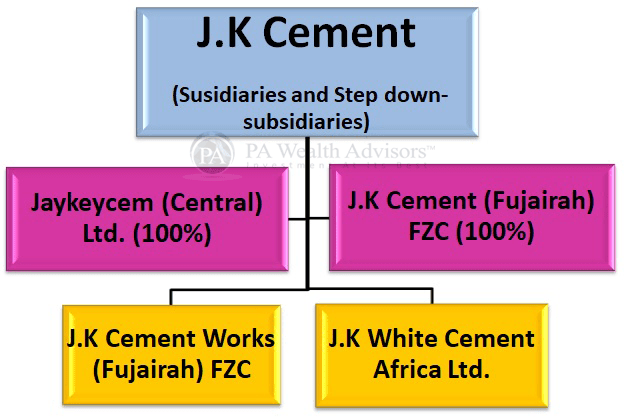 JK Cement stock research update with details of group structure