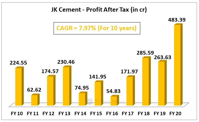 JK Cement profit growth over last 10 years